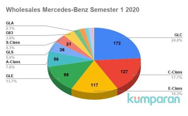 Mercedes Benz GLC Tumbangkan Dominasi C-Class di Indonesia (627178)