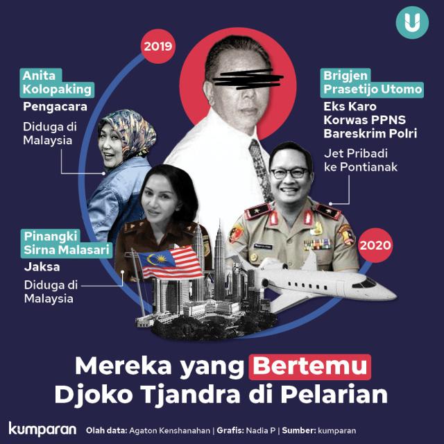 Saktinya Si 'Joker' Djoko Tjandra: Diburu Kejagung, Dibantu Jaksa hingga Polisi (130385)