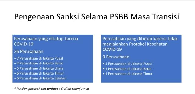 26 Kantor di Jakarta Ditutup Usai Karyawan Positif Corona, Ini Daftarnya (3)
