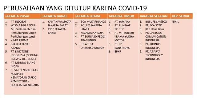 26 Kantor di Jakarta Ditutup Usai Karyawan Positif Corona, Ini Daftarnya (4)