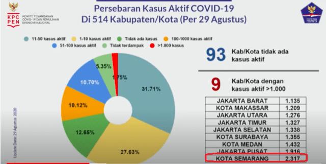 Kota Semarang Jadi Daerah Dengan Kasus Aktif Corona Tertinggi Se Indonesia Kumparan Com