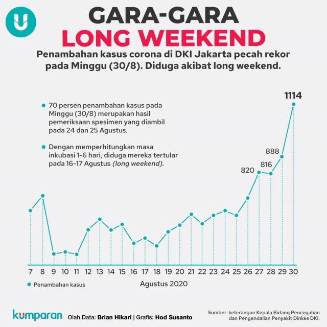 Data Pekanan Corona di RI: Kurva Mulai Mendatar, Waspada Long Weekend (384839)