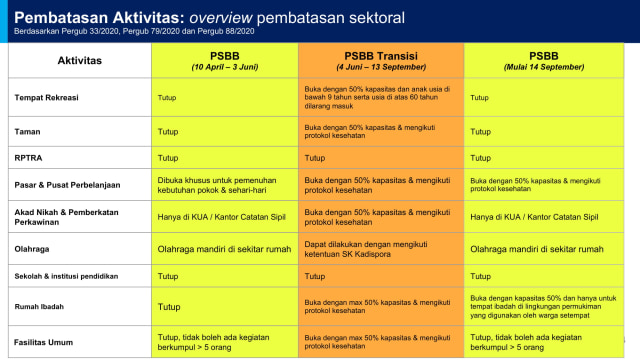 GBK Senayan dan Fasilitas Olahraga Lain Ditutup Selama PSBB Ketat di Jakarta (10534)