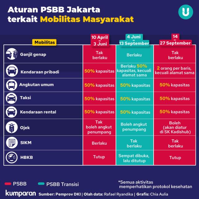 Polling kumparan: Mayoritas Voters Setuju PSBB DKI dan Bodetabek Harus Mengikuti (241590)