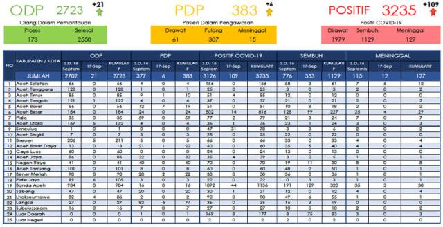 Kasus COVID-19 di Aceh Tembus 3.235, Pasien Sembuh dan Meninggal Catatkan Rekor (1495312)