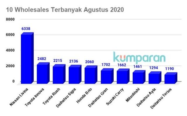Toyota Avanza Terdepak dari Daftar 10 Mobil Terlaris (18328)