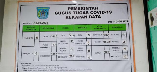 Bertambah 31, Total Positif COVID-19 di Kota Sorong Kini 583 Kasus (27127)