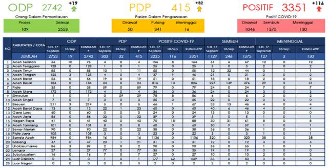 Sudah 2 Hari, Pasien Sembuh COVID-19 di Aceh Lebih Tinggi dari Tambahan Kasus (220901)