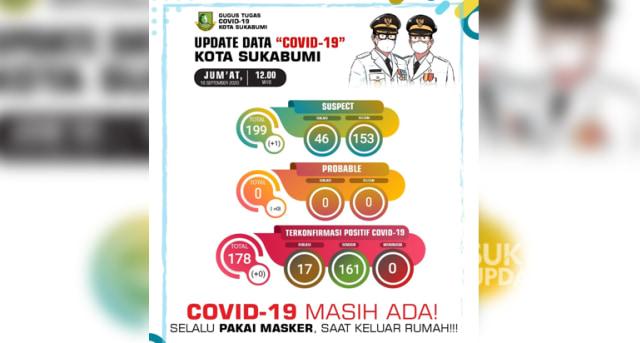 Update 18/9: Sebaran 17 Kasus Positif COVID-19 di Kota Sukabumi (35253)