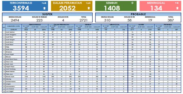 Update COVID-19 di Aceh: 1.408 Sembuh, 134 Meninggal, 2.052 Dirawat (3224)