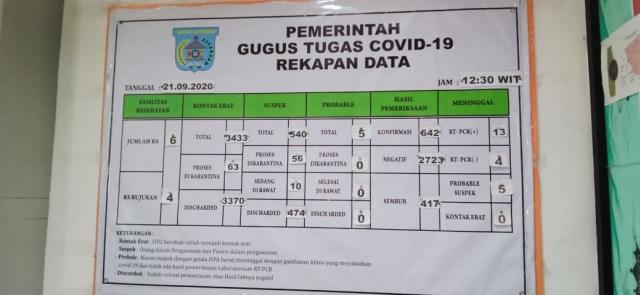 Angka Kasus Capai 642, Kota Sorong Jadi Wilayah Tertinggi Corona di Papua Barat (10345)