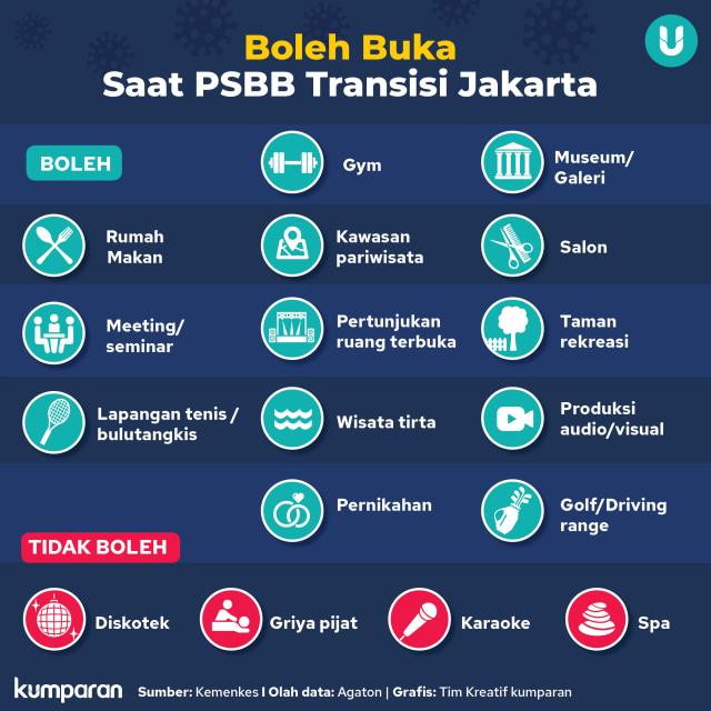 PSBB Transisi Jakarta: Diskotek, Karaoke, hingga Griya Pijat Belum Boleh Buka (123307)