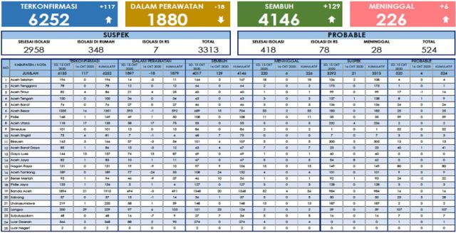 Update Corona di Aceh 16 Oktober: 6.252 Positif, 4.146 Sembuh, 226 Meninggal (83526)