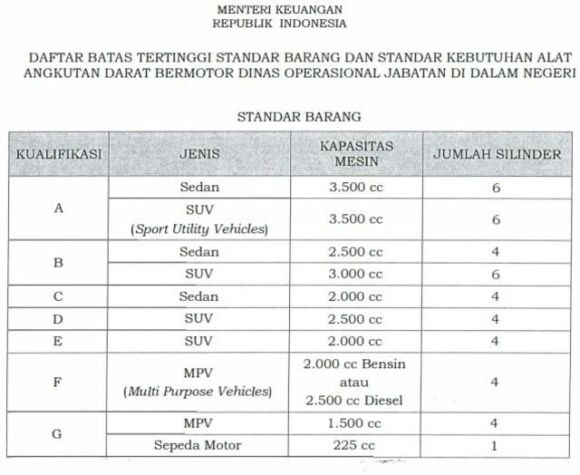 Mobil Dinas Baru Pimpinan KPK yang Harganya Rp 1,4 Miliar, Apa Saja Modelnya? (96546)