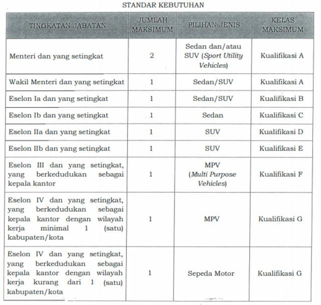 Mobil Dinas Baru Pimpinan KPK yang Harganya Rp 1,4 Miliar, Apa Saja Modelnya? (96547)