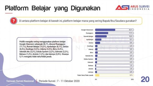 Zoom atau Google Meet? Ini Aplikasi Video Call Favorit PJJ di Indonesia (14255)