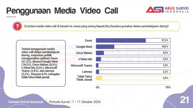 Zoom atau Google Meet? Ini Aplikasi Video Call Favorit PJJ di Indonesia (14254)
