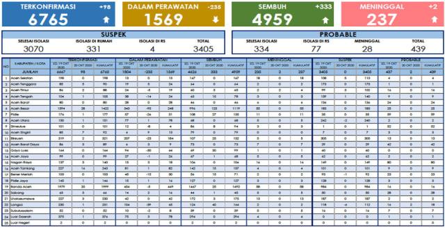 Kabar Baik 20 Oktober: Pasien COVID-19 Sembuh di Aceh Bertambah 333, Total 4.959 (5732)
