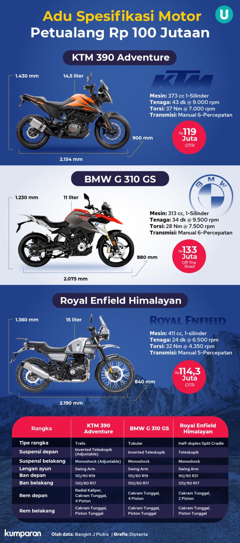 Komparasi Motor Petualang: KTM 390 Adventure, BMW G 310 GS, dan RE Himalayan (160240)