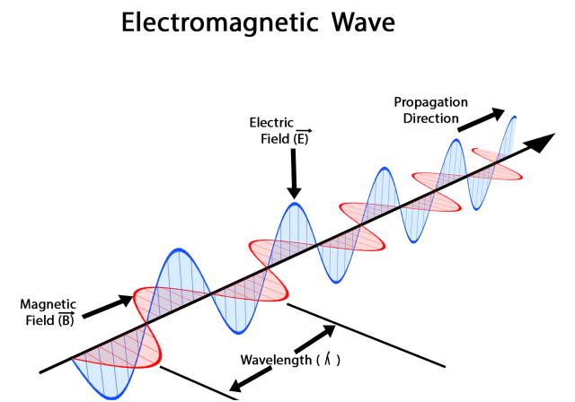 Gelombang Elektromagnetik: Pengertian, Sifat, Spektrum, dan Manfaatnya (246382)
