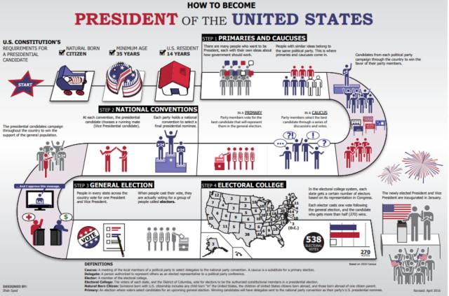 Presiden AS Tak Dipilih Rakyat Langsung tapi lewat Sistem Electoral, Apa Itu? (146166)