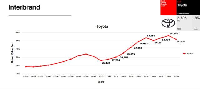 Meski Turun, Toyota Masih Jawara Best Global Brand 2020 (21656)