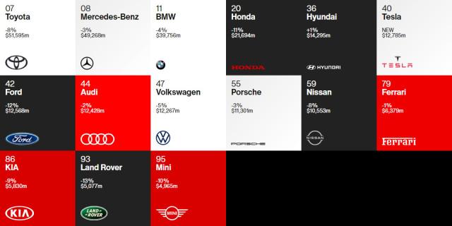 Meski Turun, Toyota Masih Jawara Best Global Brand 2020 (21657)