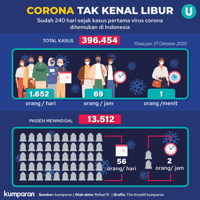 IDI Bicara soal Jumlah Dokter Meninggal hingga Lonjakan Corona Usai Liburan (23057)
