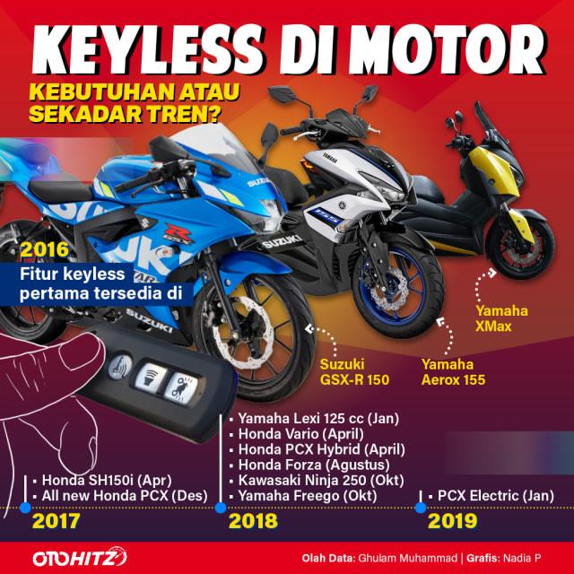 Menyoal Fitur Kunci Keyless Motor, Kebutuhan atau Sekadar Tren? (22870)