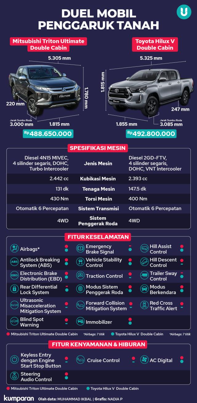 Mitsubishi Triton vs Toyota Hilux, Siapa Jawaranya?  (233581)