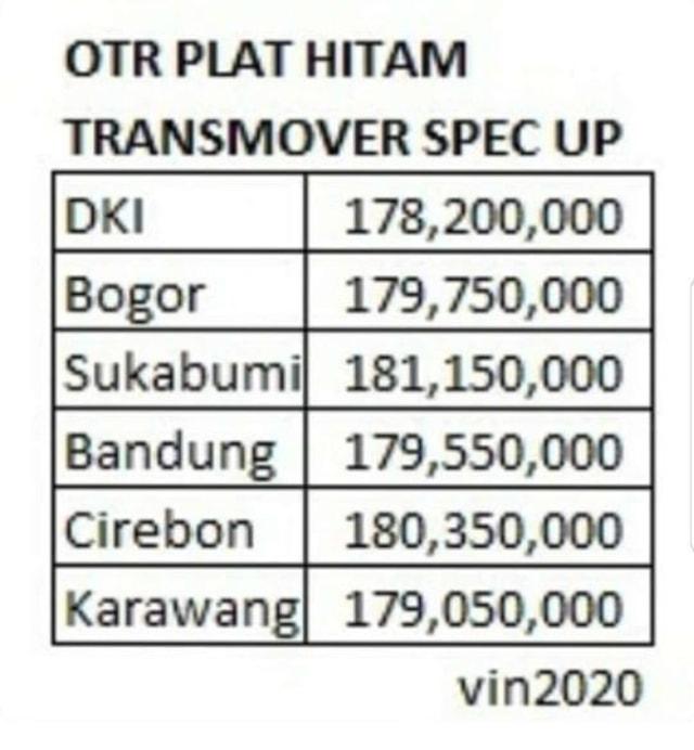 Toyota Transmover Disuntik Fitur Baru, Harganya Jadi Berapa?  (59405)