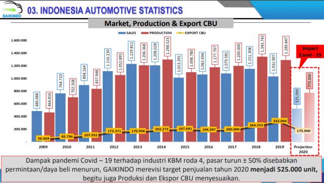 Vietnam Bakal Perpanjang Insentif Mobil Baru, Gaikindo Keberatan (63373)