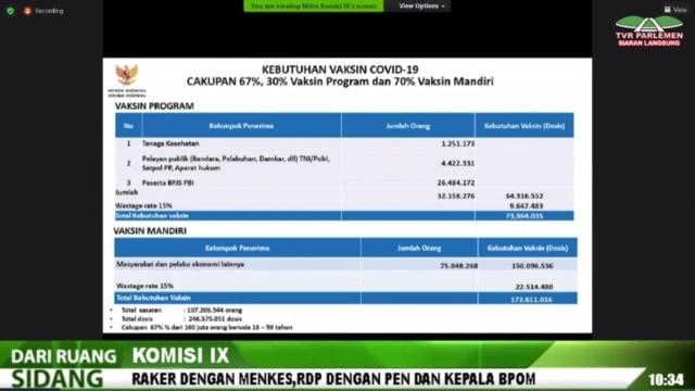107 Juta Orang Indonesia Akan Disuntik Vaksin Corona, Hanya 32 Juta Orang Gratis (44512)