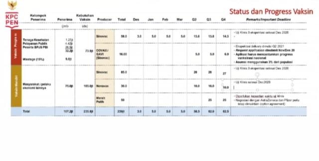 Kabar Baik Corona : Vaksinasi Mulai Desember-BPOM Beri Izin Edar 2 Obat Corona (365312)