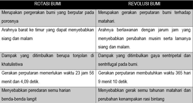 Perbedaan Rotasi dan Revolusi Bumi, dari Pengertian hingga Akibatnya (117822)