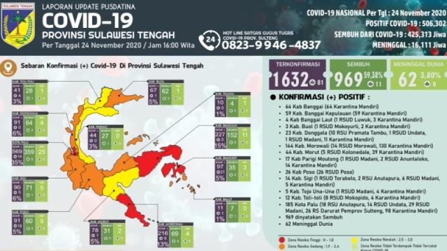 Corona Sulteng: Positif 1.632, Sembuh 969, Meninggal 62 (86280)