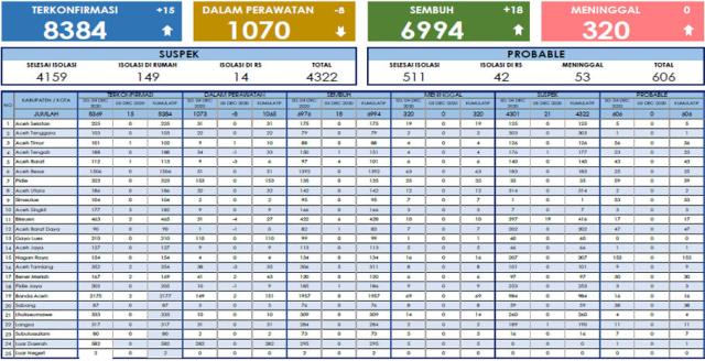 Update Corona Hari Ini Bertambah 18 Pasien Sembuh Dan 15 Kasus Covid 19 Di Aceh Kumparan Com