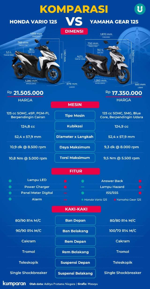 Sama-sama 125 Cc, Pilih Honda Vario atau Yamaha Gear? (23396)