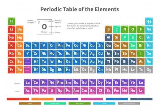 Tabel Periodik Unsur Dengan Konfigurasi Elektron Kumparan Com