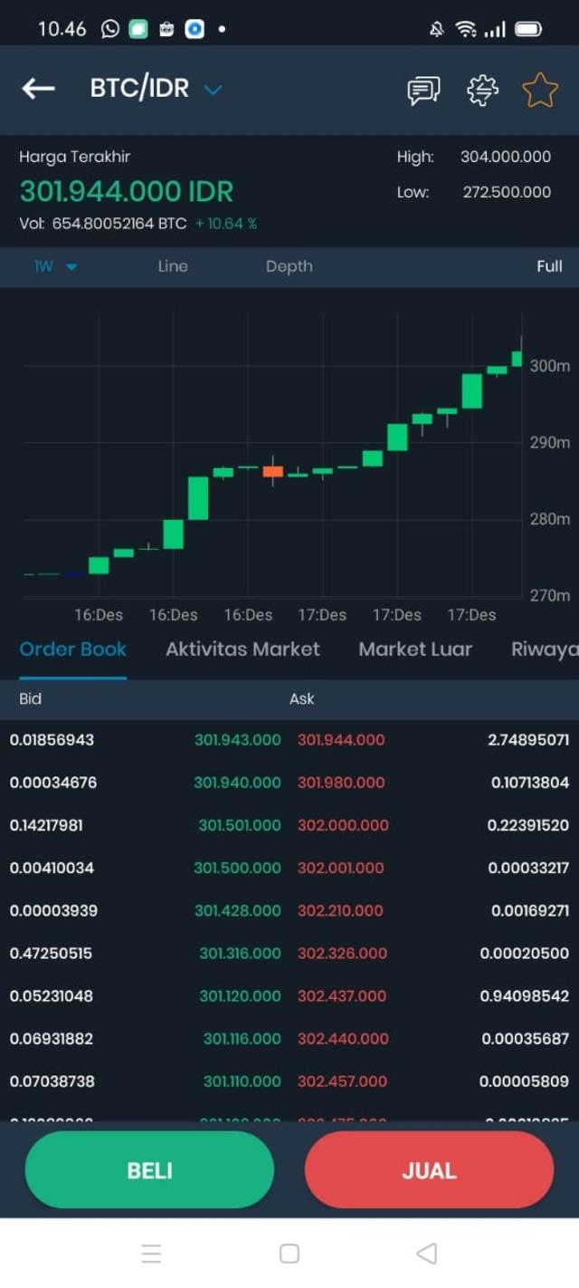 bitcoin profit real sau fals)