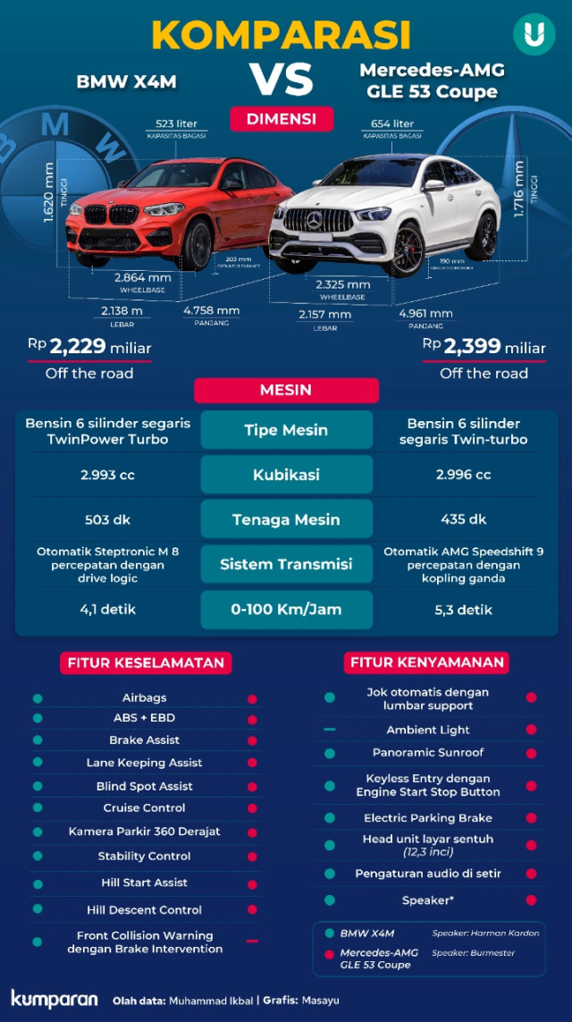 Duel BMW X4M vs Mercedes-AMG GLE 53 Coupe, Mana yang Paling Buas? (21314)