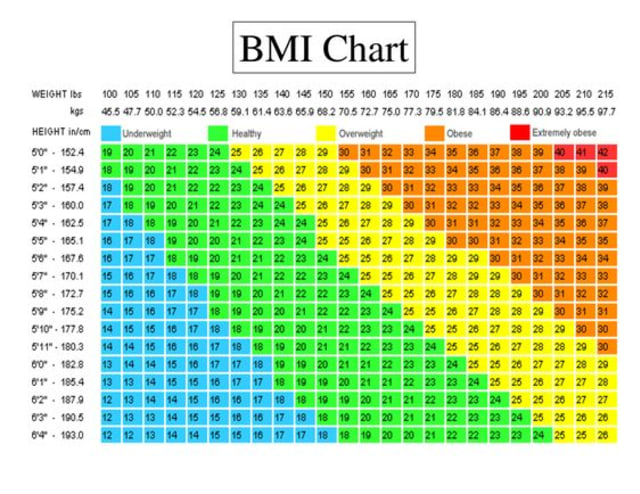 Body Mass Index dan Cara Perhitungannya (146893)