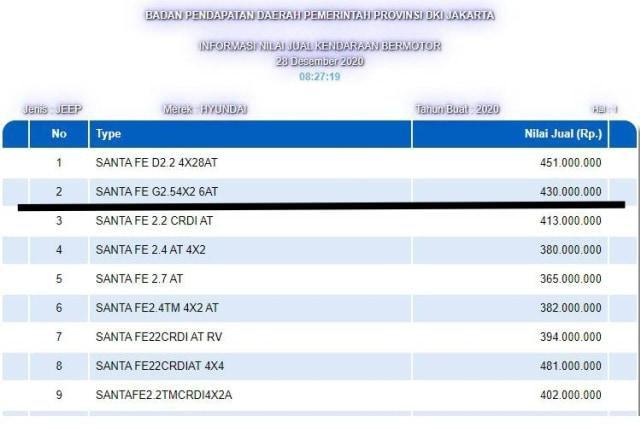 Hyundai Santa Fe Terbaru Ada di Daftar NJKB DKI Jakarta, Meluncur 2021? (214911)