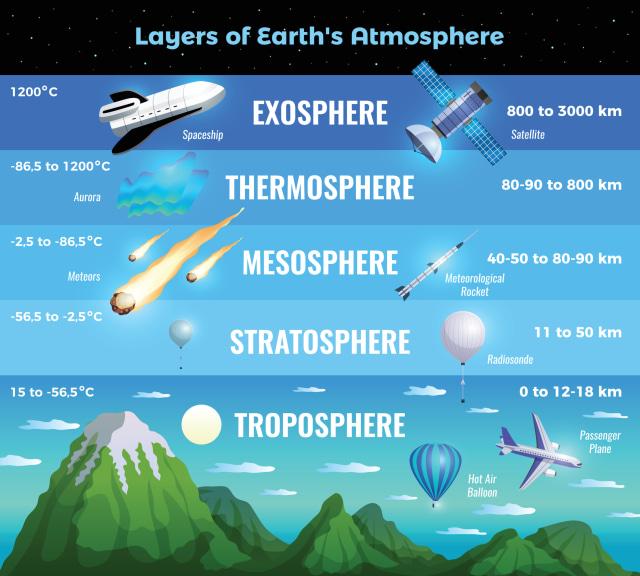 Yuk Kenali Lapisan Atmosfer Beserta Fungsinya yang Menyelimuti Bumi! (310401)
