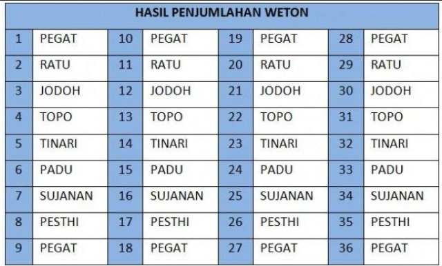 Hitungan Weton Jawa untuk Mengetahui Kecocokan dengan Pasangan, Simak Caranya (24385)
