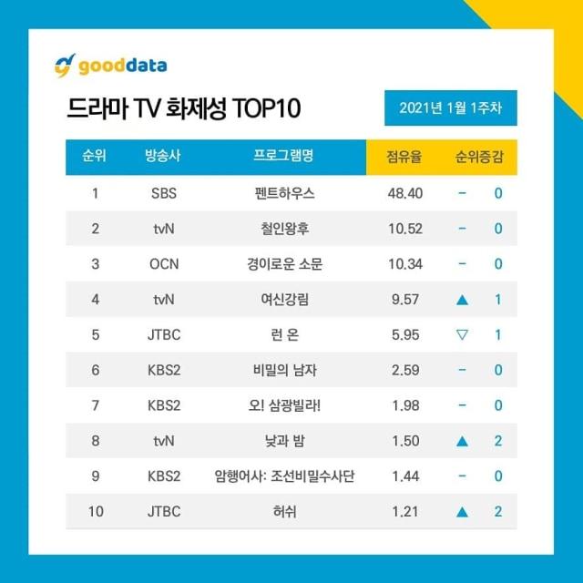 'The Penthouse' Jadi Drama Korea Terpopuler Selama 7 Minggu Berturut-turut  (133228)