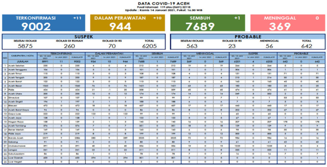 Update Corona 14 Januari: Bertambah 11, Kasus COVID-19 di Aceh Tembus 9.002 (21363)