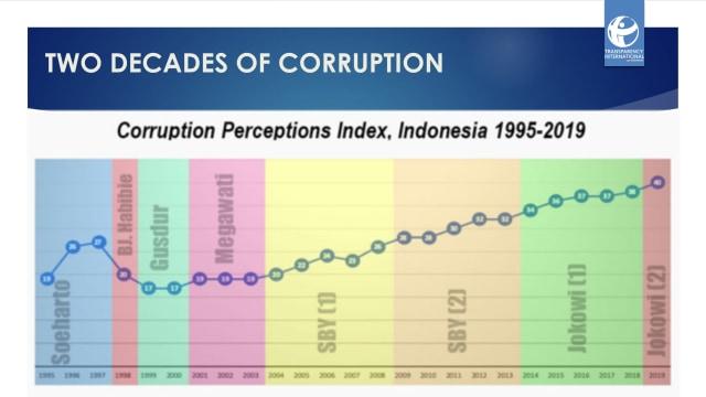 TII: Dua Periode Jokowi, Komitmen Pemberantasan Korupsi di Atas Kertas Saja (14500)