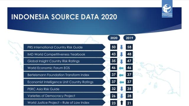 TII: Salah Satu Prestasi Jokowi Menurunkan Indeks Persepsi Korupsi Indonesia (228406)