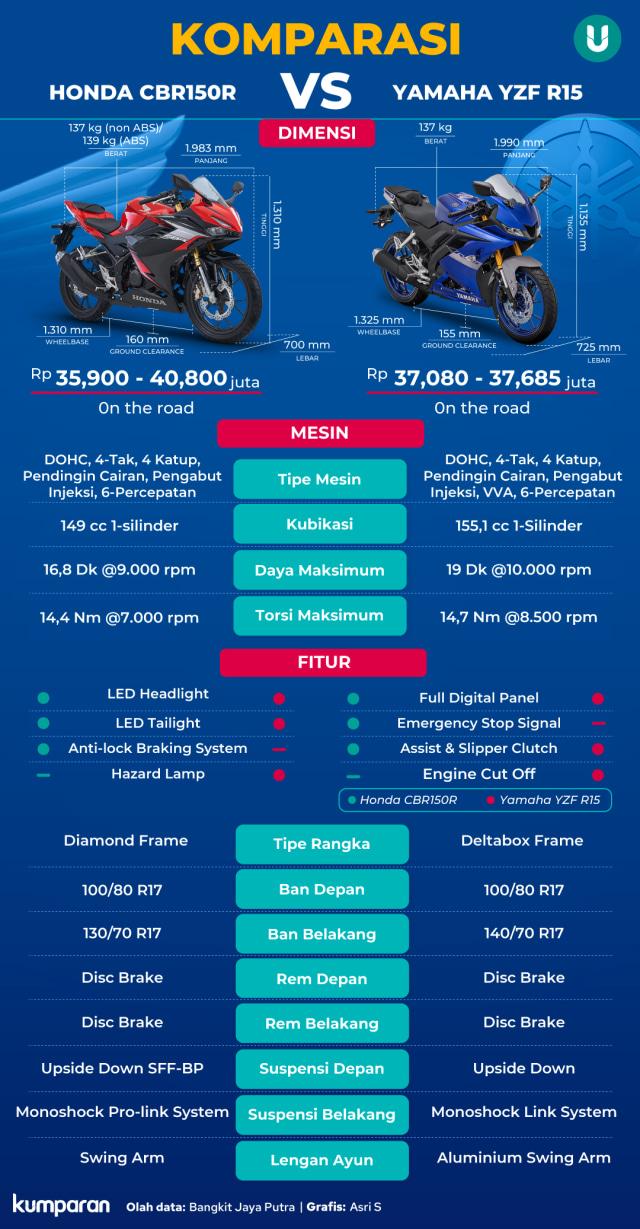 Adu Spek Honda CBR150R vs Yamaha YZF R15, Siapa Unggul?  (81706)